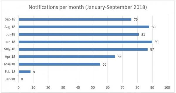 Figure 1: Notifications per month - Source: Office of the Australian Information Commissioner