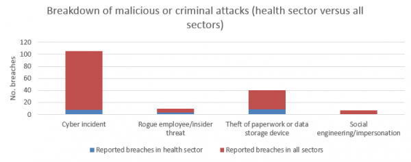 Breakdown of malicious attacks