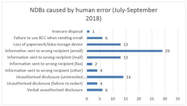 Figure 2: NDBs caused by human error (July-Sept 2018) - source: Office of the Australian Information Commissioner