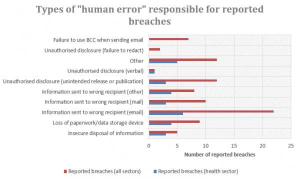 Types of human error responsible